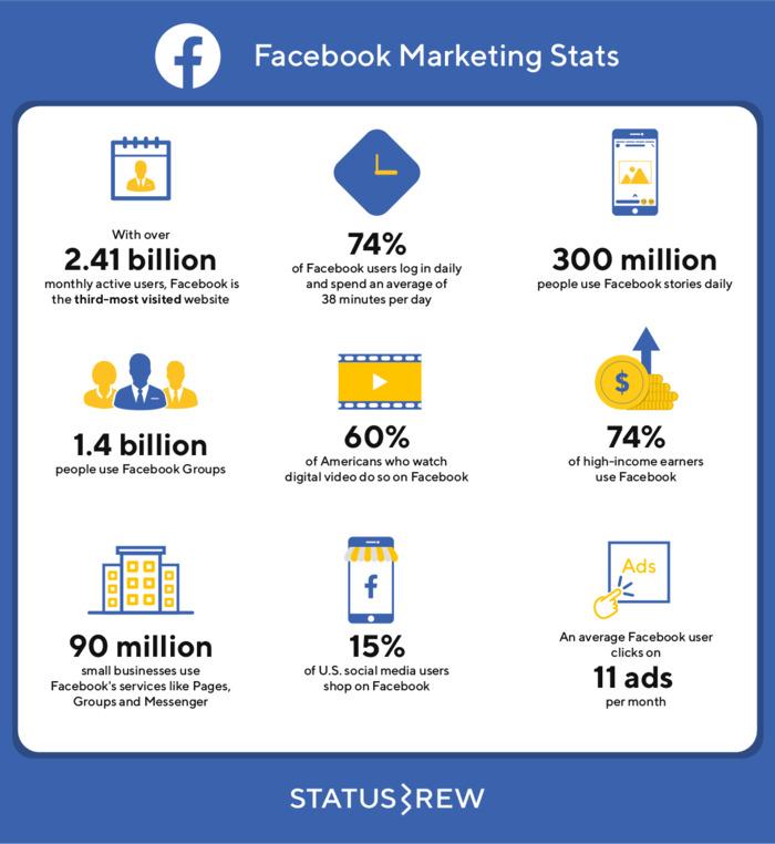 Działania marketingowe na Facebooku - statystyki